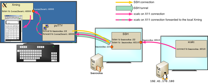 Runnning X window applications across CSIM firewall